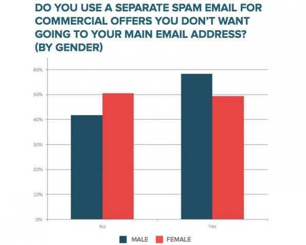 E-Mail-Marketing: Männer setzen eher spezielle E-Mail-Adressen ein, um ihren eigentlichen Account vor Werbung zu schützen. (Grafik: HubSpot)