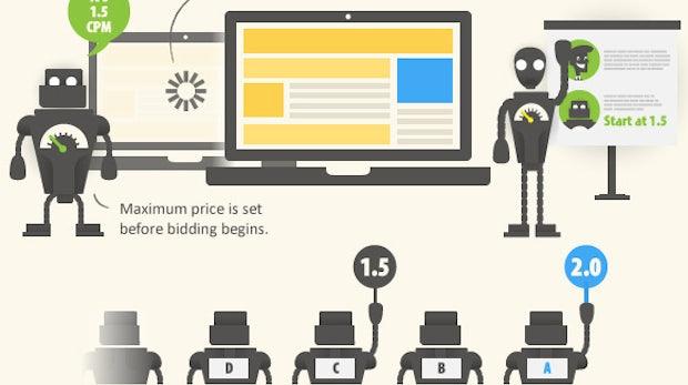 Real-Time-Bidding: So funktioniert das beliebte Werbe-Werkzeug
