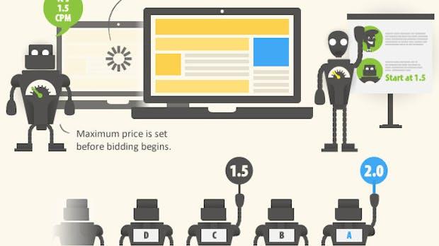 Real-Time-Bidding: So funktioniert das beliebte Werbe-Werkzeug [Infografik]