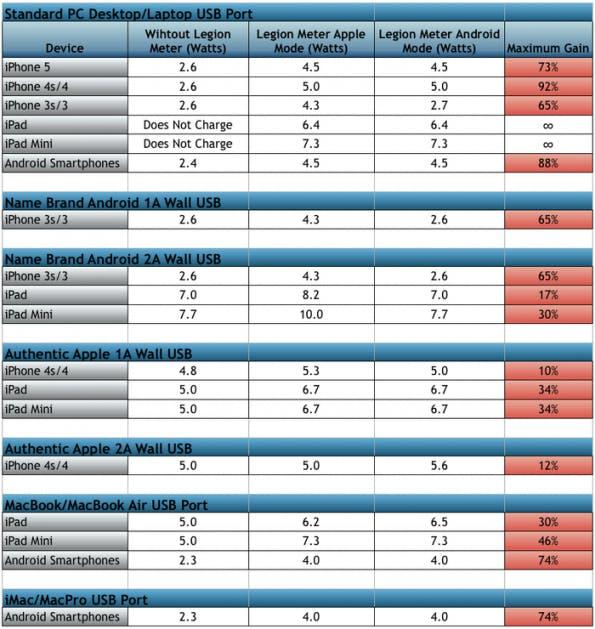 Die Beschleunigung der Ladezeit variiert je nach zu ladendem Gerät. (Bild: PLX)