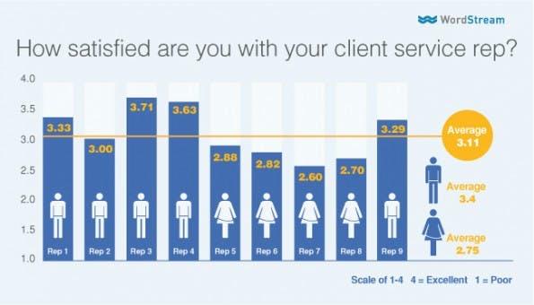 Durchschnittliche Bewertung der Kundenberater beim Search-Engine-Marketing-Dienstleister WordStream (Grafik: WordStream)