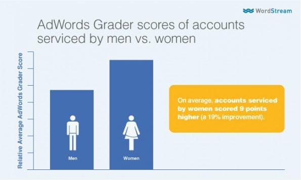 Die von Frauen betreuten AdWord-Accounts bei WordStream performen besser. (Grafik: WordStream)