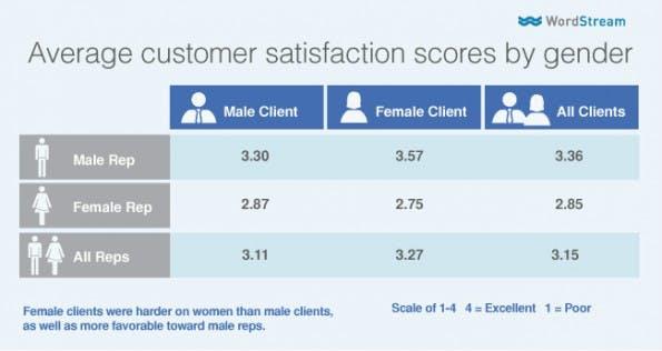 Die Kritik gegenüber den Beraterinnen im Search-Engine-Marketing kommt auch von Frauen. (Grafik: WordStream)
