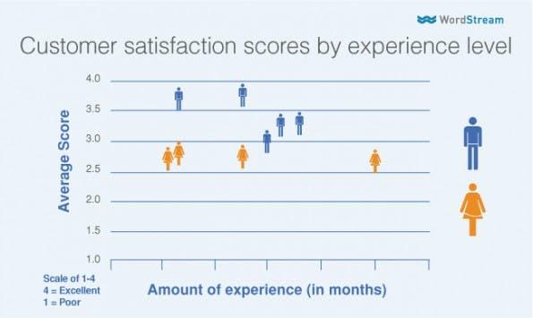 Der Unterschied in der Bewertung zieht sich durch alle Erfahrungsklassen. (Grafik: WordPress)