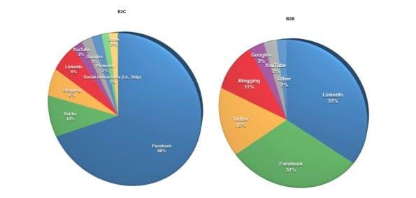 Social-Media-Marketing: Im B2B-Sektor ist LinkedIn wichtiger als Facebook. (Screenshot: Social Media Examiner)