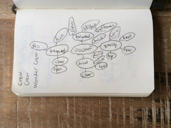 Am Anfang war das Brainstorming: So näherte sich Crew dem perfekten Startup-Namen. (Foto: Crew)