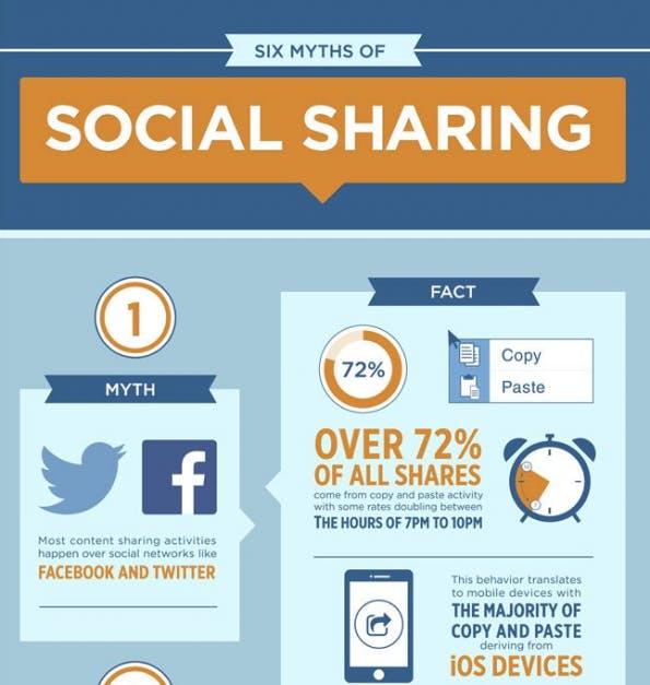 6 Mythen des Social Sharing entkräftet. (Infografik: RadiumOne)