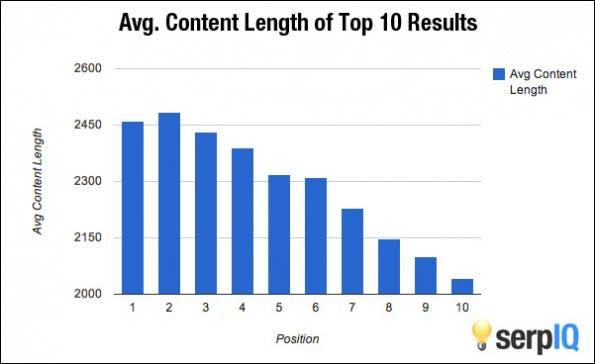 Content Marketing: Längere Artikel ranken besser bei Google. (Grafik: OkDork / BuzzSumo)