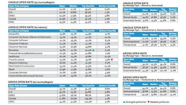 Studie zum E-Mail-Marketing: Die Öffnungsraten nach Branche und Region sortiert. (Screenshot: Silverpop)