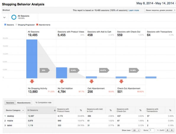 Enhanced Ecommerce, die neue Funktion von Google Analytics. (Quelle: analytics.blogspot.ch)