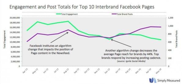 Engagment-Rate und die Anzahl der Posts von zehn großen Marken auf Facebook. (Grafik: Simply Measured)