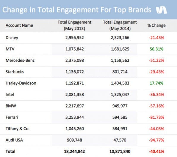 Marken auf Facebook: Sinkende Engagement-Rate. (Grafik: Simply Measured)