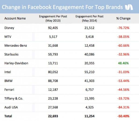 Engagement-Rate: Harley-Davidson ist der einzige Gewinner unter den zehn Marken. (Grafik: Simply Measured)