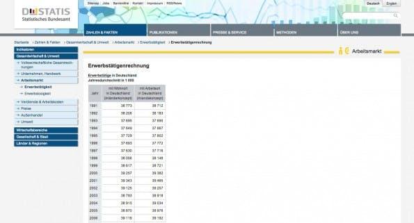 Content-Marketing: Behörden wie das Statistische Bundesamt liefern umfangreiche Daten zu verschiedenen Themen. (Screenshot: Statistisches Bundesamt)