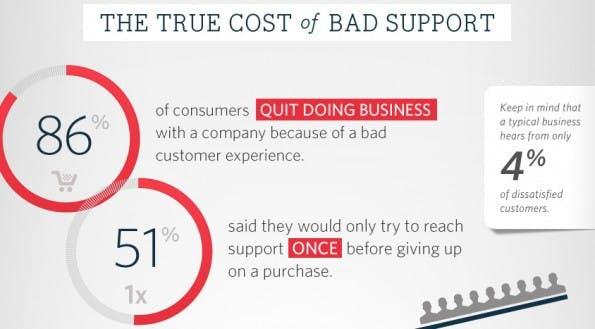 Social Media: Kunden erwarten einen guten Support. (Grafik: Help Scout)
