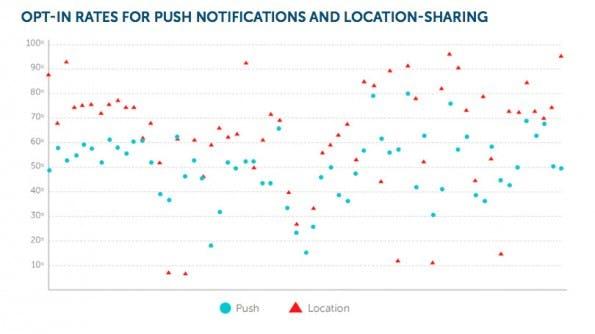 Opt-in für Push-Nachrichten und Positionsdaten im Vergleich. (Grafik: Urban Airship)