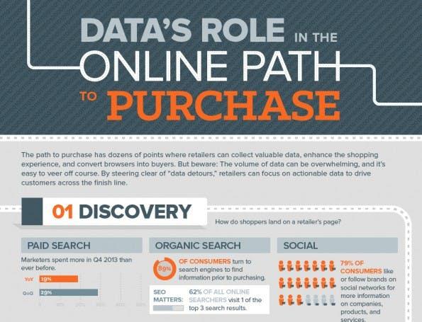 Infografik zum Online-Shopping. (Grafik: Baynote)