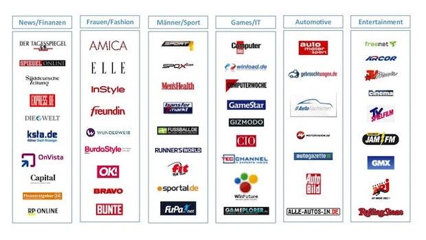 Ein Auszug der Publisher von plista. (Quelle: plista)