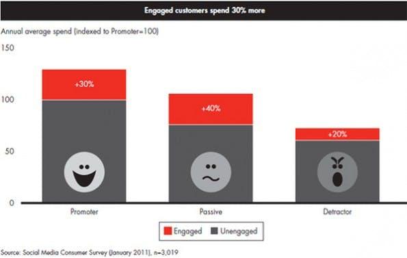 Support im Social Web: Zufriedene Kunden geben auch mehr Geld aus. (Grafik: Bain & Company)