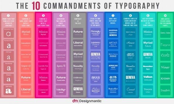 Die zehn Gebote der Typografie. (Infografik: Evan Brown / designmantic.com)