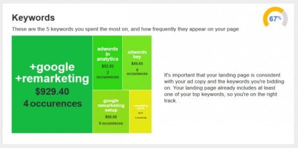 Das Tool überprüft, ob ihr auch die richtigen Keywords verwendet. (Screenshot: WordStream)