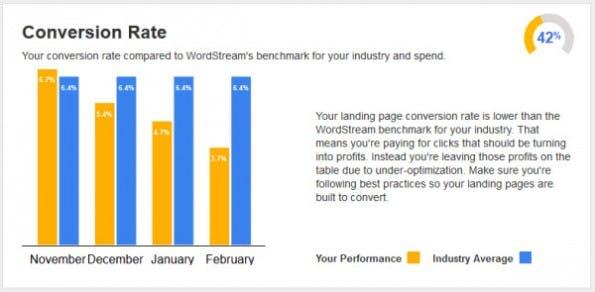 Landingspages im Test: Kostenloses Tool vergleicht eure Conversion-Rate mit euren Konkurrenten. (Screenshot: WordStream)