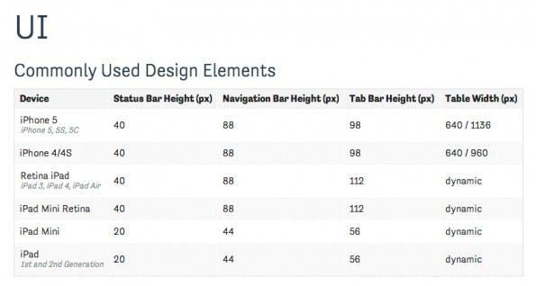 Cheat-Sheet für iOS 7: Alle wichtigen Angaben direkt im Blick. (Screenshot: )