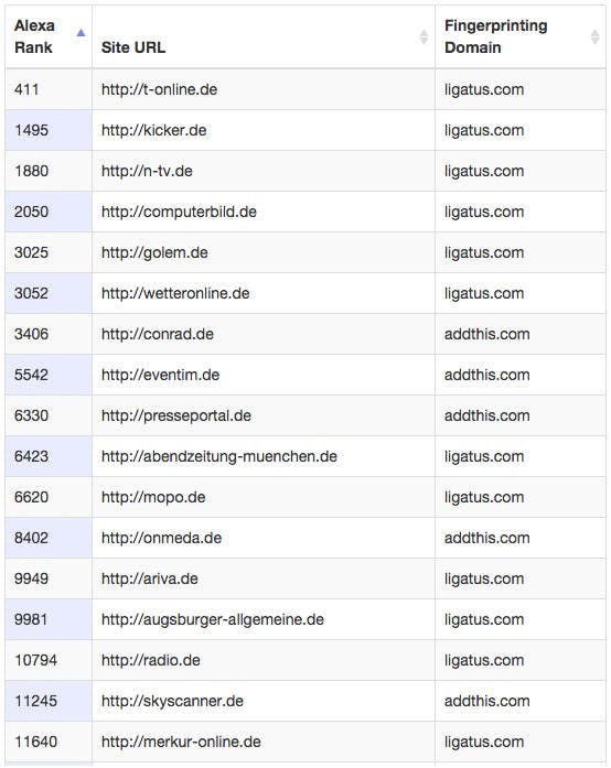 Ein Auszug aus den Ergebnissen der Studie: Es wurden auch bei 144 deutschen Seiten Fingerprinting-Mechanismen entdeckt. (Screenshot: securehomes.esat.kuleuven.be)