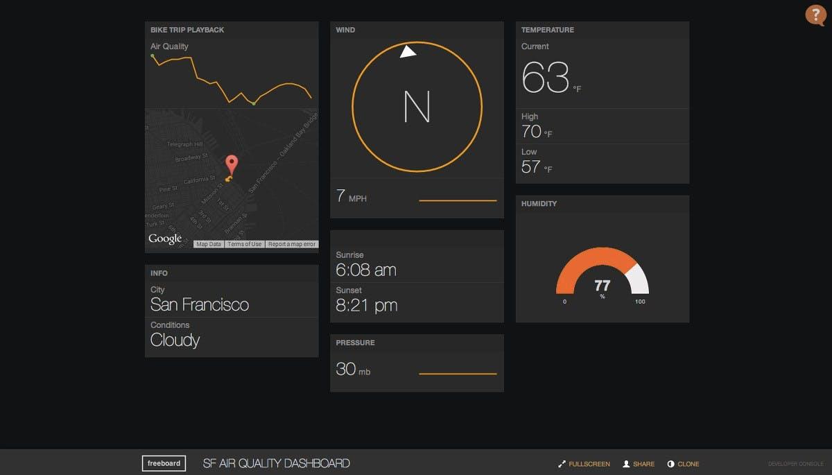 Mit Freeboard könnt ihr schnell und unkompliziert eigene Daten auf einem schicken Dashboard darstellen. (Screenshot: Freeboard.io)