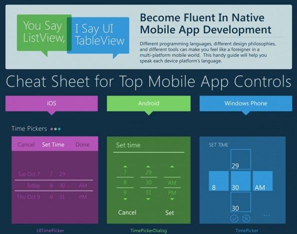 iOS, Android, Windows Phone: UI-Unterschiede im Überblick. (Grafik: Xamarin)