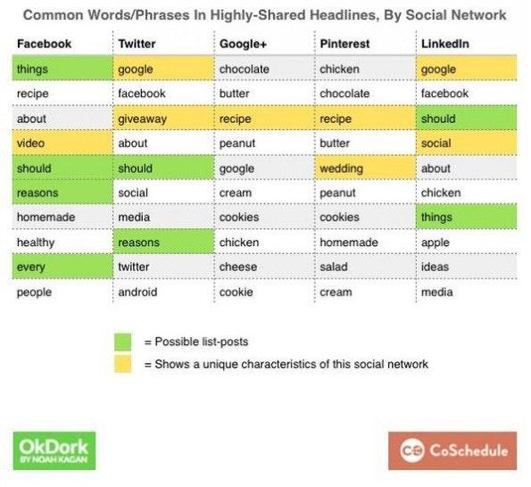 Headlines sollten für verschiedene Netzwerke unterschiedlich getextet werden. (Grafik: OkDork / CoSchedule)