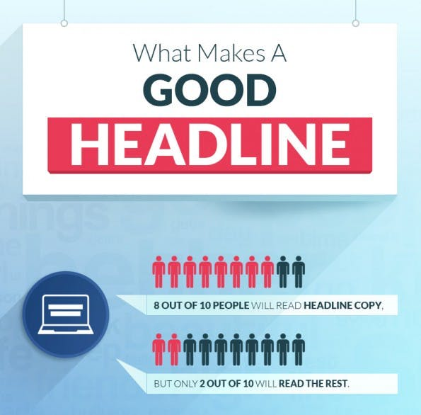 Headlines: Das macht eine gute Überschrift aus. (Infografik: QuickSprout)