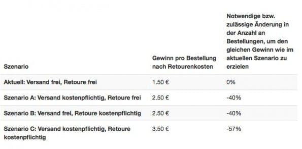 (Screenshot: return-cost-calculator.com)
