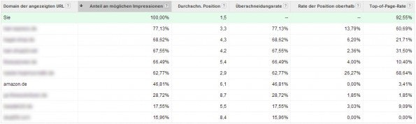 Welcher Konkurrent bietet auf den eigenen Markennamen? Dieser Bericht gibt Einblick. (Screenshot: Daniel Köhler)