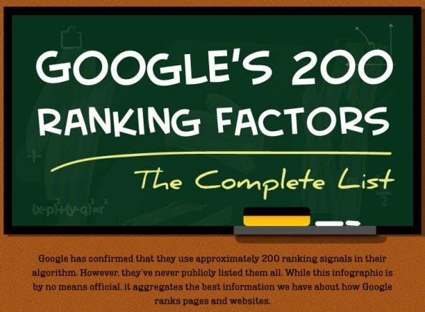 SEO: Googles Ranking-Faktoren im Überblick. (Infografik: SingleGrain / Backlinko)