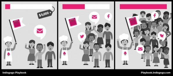 Es gibt verschiedene Wege, wie Gründer sich die Reichweite anderer Plattformen zunutze machen können. (Screenshot: Indiegogo)