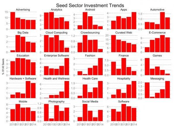 Startups: Das sind die Trends bei Seed-Investoren. (Grafik: Tomasz Tunguz)