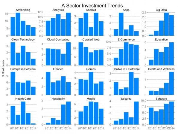 Startups: Series-A-Investitionen über die letzten Jahre nach Branchen sortiert. (Grafik: Tomasz Tunguz)