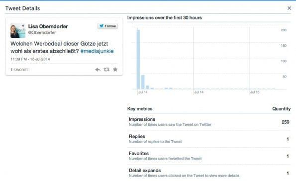 Twitter informiert ab sofort über die Reichweite einzelner Tweets. Das kann schon mal frustrierend sein. (Screenshot: Elisabeth Oberndorfer)