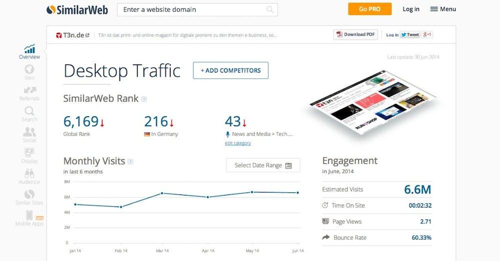Woher deine Mitbewerber ihre Besucher beziehen, zeigt SimilarWeb. (Screenshot: Similarweb.com)