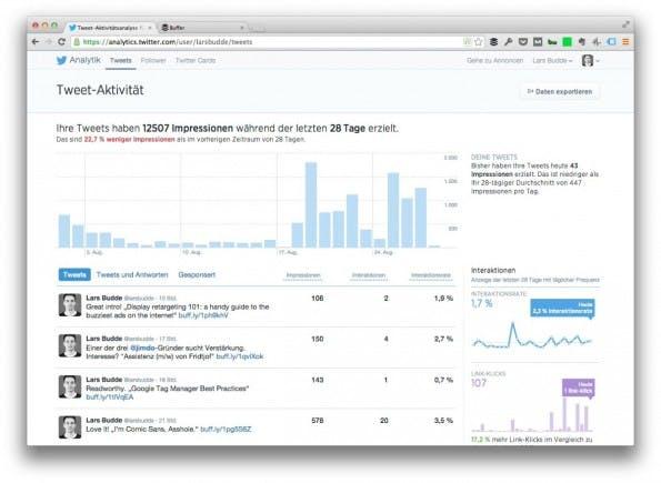 Twitter Analytik macht einen guten Eindruck. (Screenshot: analytics.twitter.com)