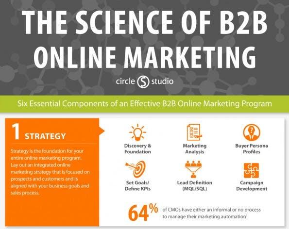 Die sechs Komponenten des erfolgreichen B2B-Online-Marketings. (Infografik: circle S studio)