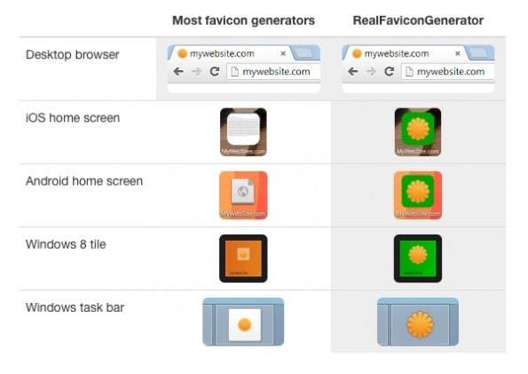 Schon ein Unterschied: Links ohne optimierte Favicons, rechts mit Favicons vom Favicon-Generator. (Screenshot: RealFaviconGenerator.net)