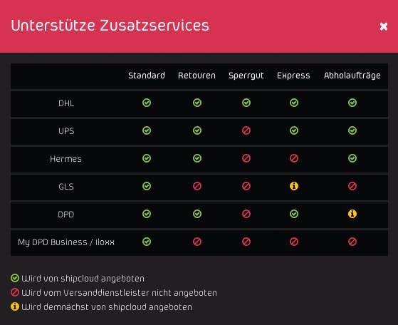 Die unterstützten Logistik-Services je Carrier. (Screenshot: Shipcloud)