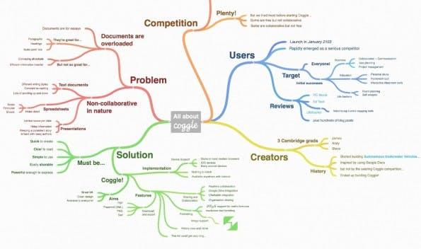 Mind-Mapping: Coggle bietet eine einfache Steuerung und ist kostenlos. (Screenshot: Coggle)