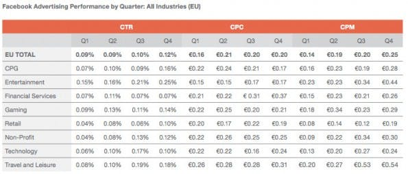 Facebook-Werbung: Performance liegt in der EU hinter dem weltweiten Durchschnitt. (Grafik: ExactTarget)