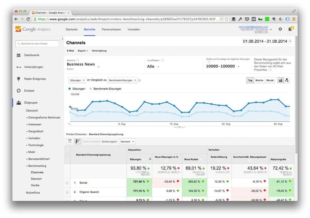 Ein Einblick in das Benchmarking von t3n.de. (Screenshot: google.com)