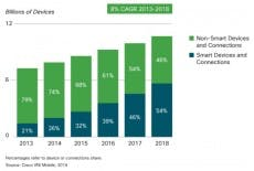Das Wachstum des mobilen Traffics. (Grafik: Cisco)