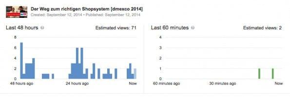YouTube Analytics: Ab jetzt könnt ihr auch Echtzeit-Daten zu euren Videos abrufen. (Screenshot: YouTube)