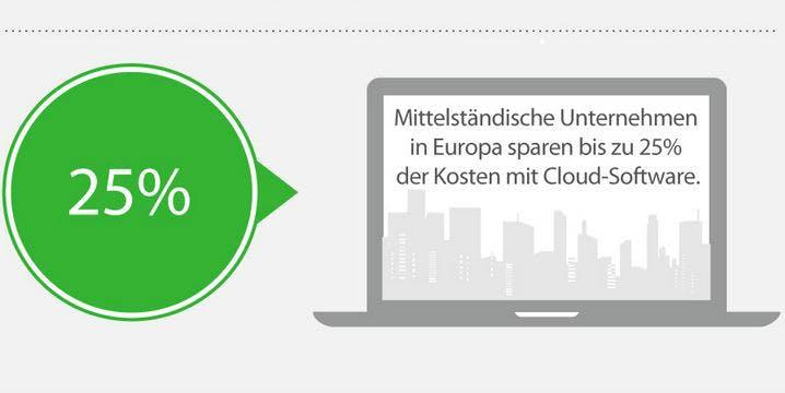 ERP-Software in der Cloud: Deutscher Mittelstand hängt hinterher [Infografik]